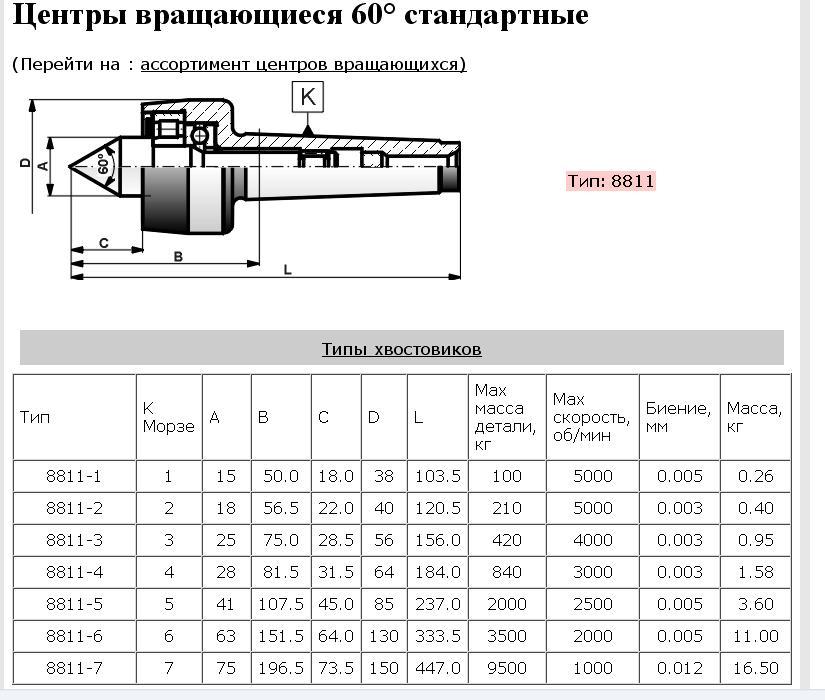 Размеры конусов морзе для токарного станка - moy-instrument.ru - обзор инструмента и техники
