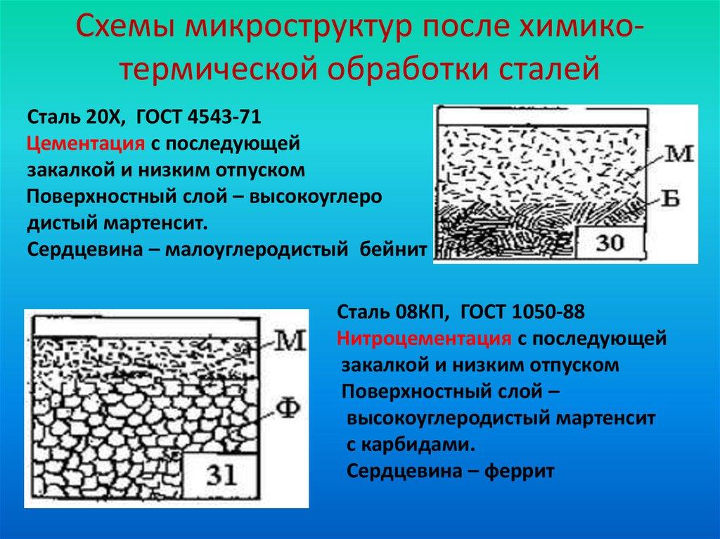 Вид термической обработки стали, металла, а также сплава