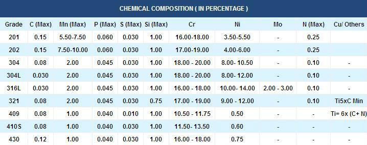 Стандарт нержавеющей стали aisi 316 / 316l - baltinox