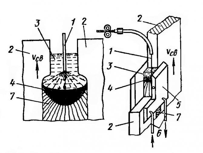 Электрошлаковая сварка: технология, оборудование, установки