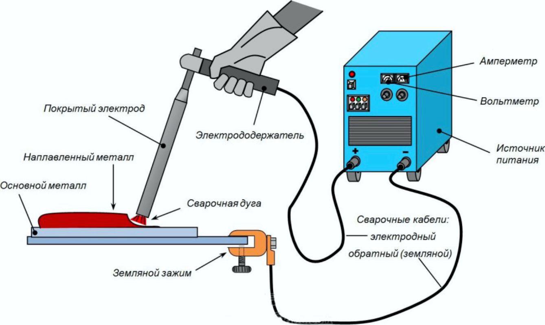 Сварка алюминия в домашних условиях инвертором, электродами, газовой горелкой