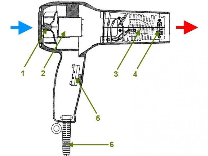 Как сделать строительный фен своими руками