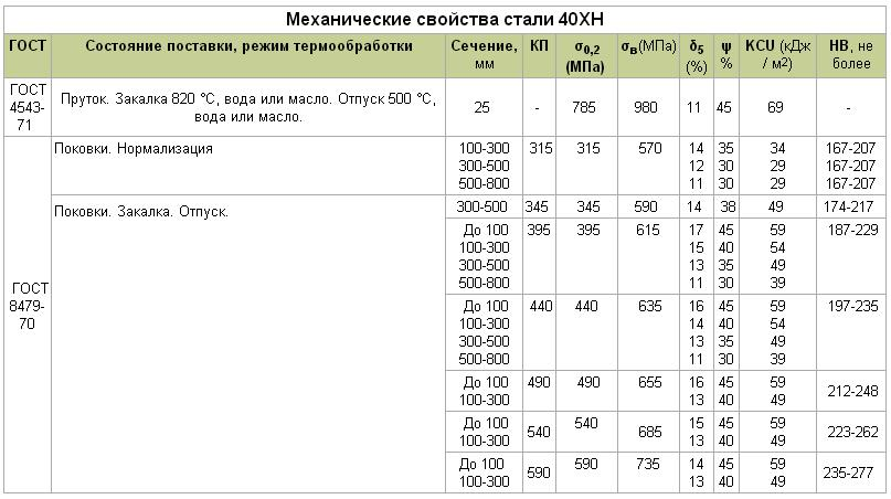 Сталь 40хма характеристики - металлы и металлообработка