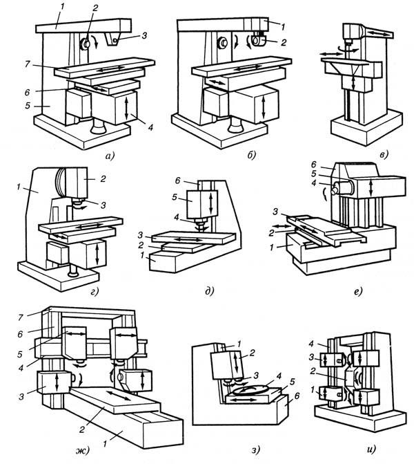 Токарные станки по металлу: классификация, виды, видео