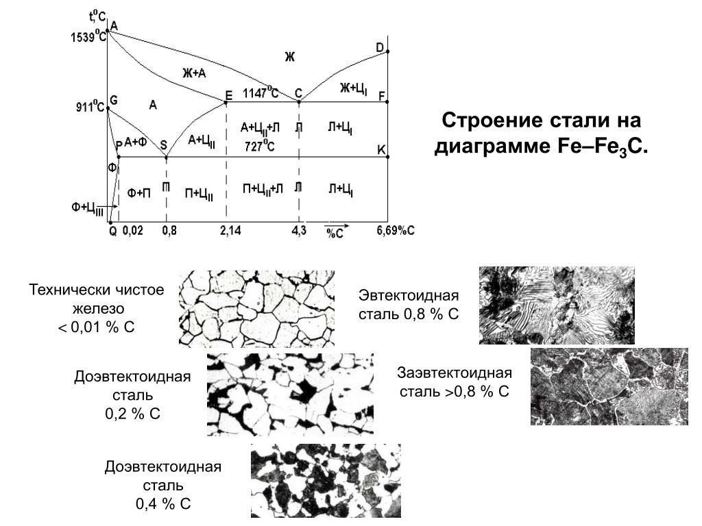 Наличие - ферритная фаза  - большая энциклопедия нефти и газа, статья, страница 1