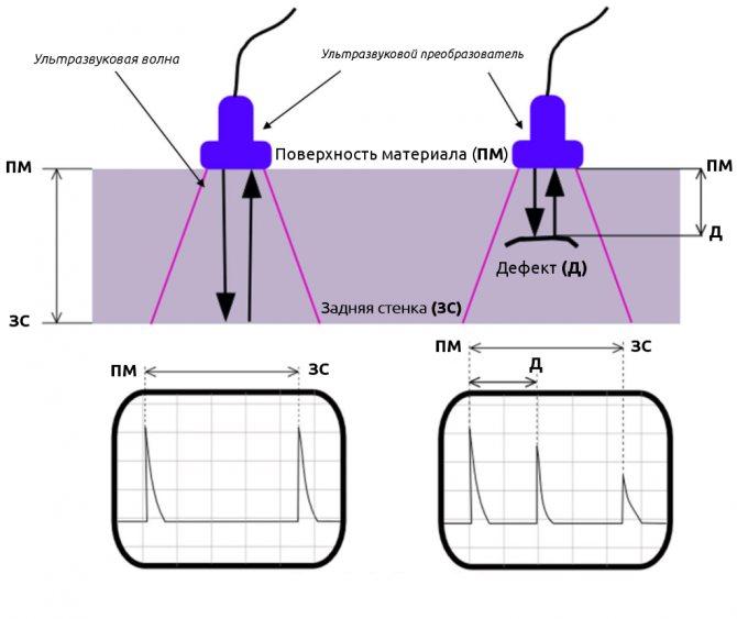 Ультразвуковой контроль: теория и практика | дефектоскопист.ру