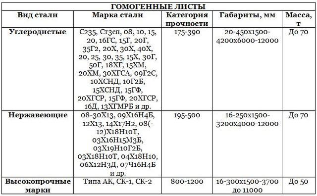 08х18н10т: характеристики стали, расшифровка, аналоги