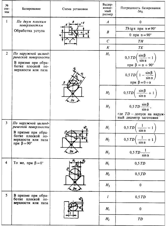 19.методы определения и учета погрешностей. метрология, стандартизация и сертификация: конспект лекций
