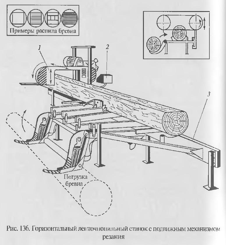 Вся информация о ленточнопильных станках по дереву