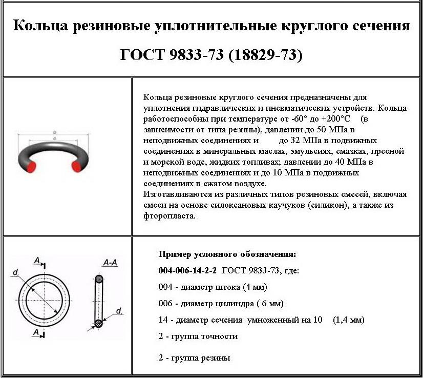 Изготовление резиновых уплотнительных колец