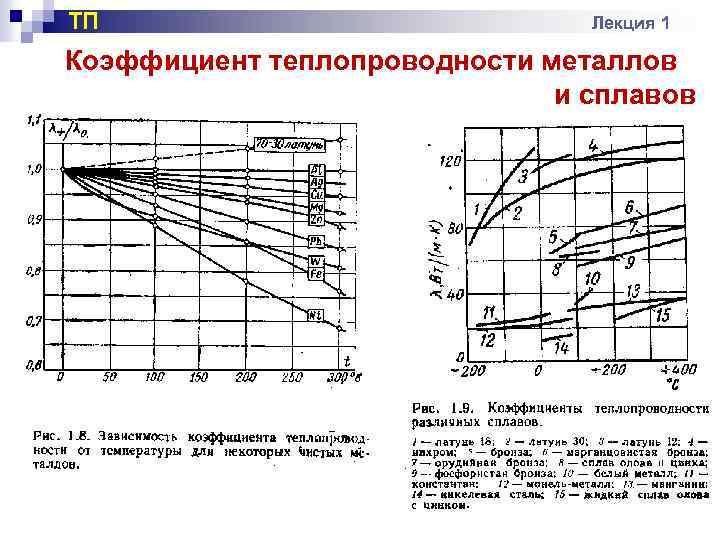 Теплопроводность сплавов алюминия - технические характеристики.