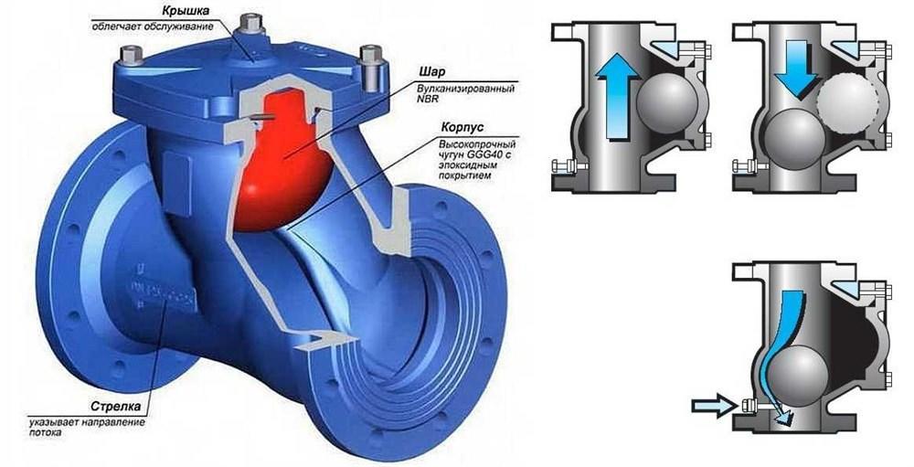 Обратный клапан в системе отопления. принцип работы и когда применять