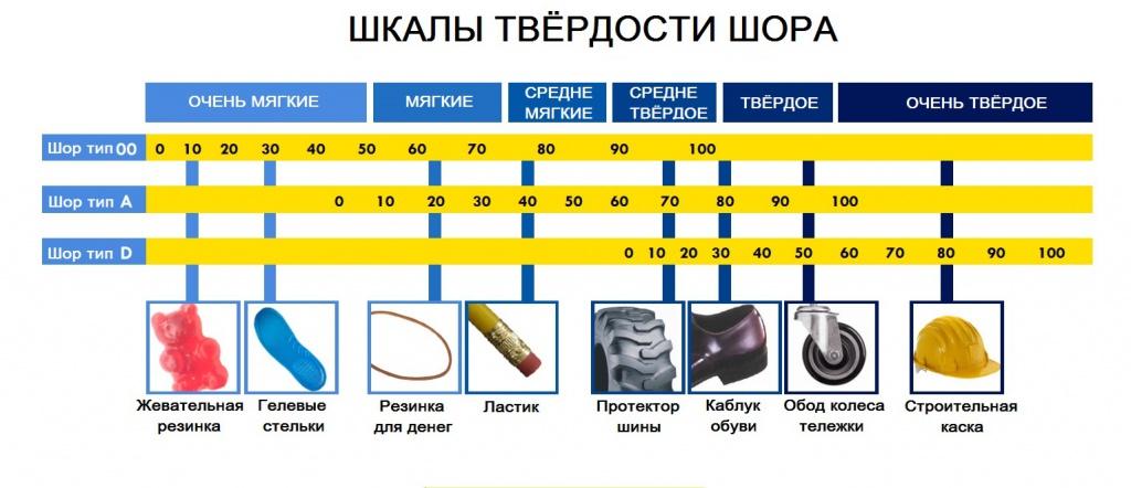 Способы измерения твёрдости металла, резины, бетона