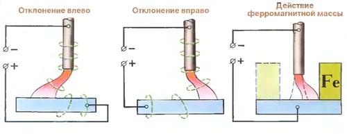 Как уменьшить влияние магнитного дутья при сварке плавлением?