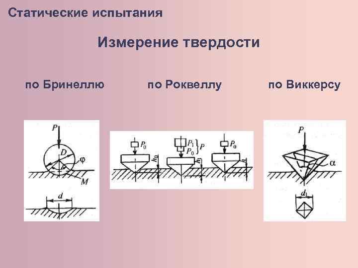 Гост 9013-59 металлы. метод измерения твердости по роквеллу