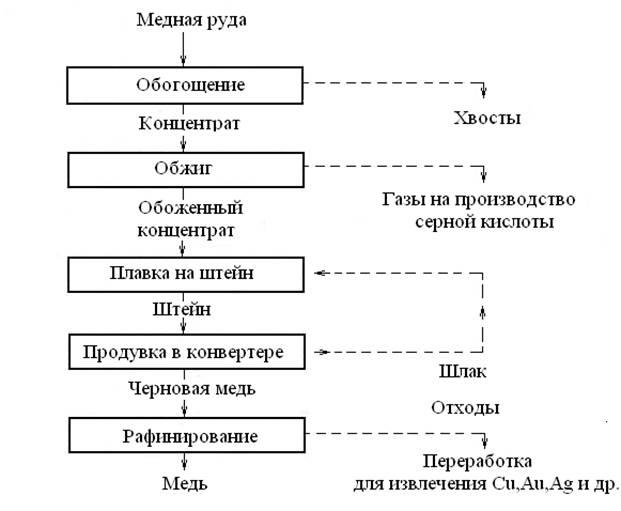 Производство меди