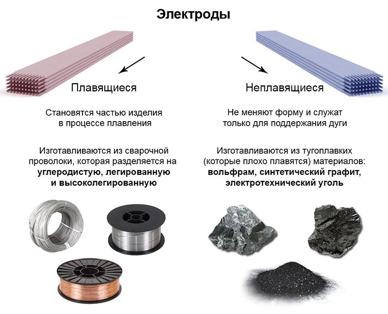 Условные обозначения покрытых электродов