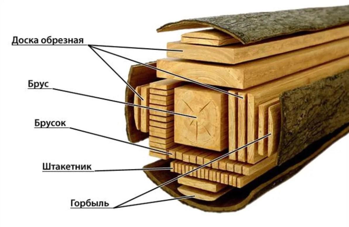 Виды пилопродукции | классификация и применение материалов, изготавливаемых на пилораме по способу распиловки