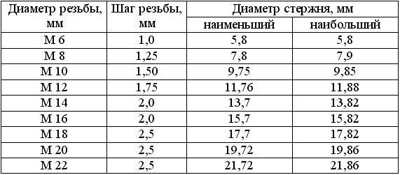 Как определить шаг резьбы — штангенциркулем, резьбомером