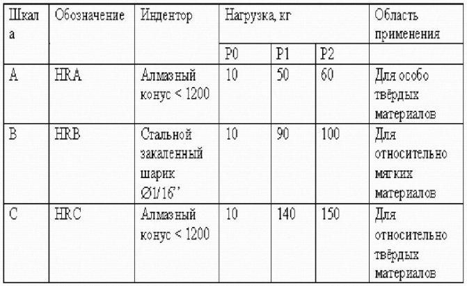 Метод роквелла — википедия