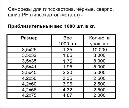 Сколько шт в 1кг саморезов