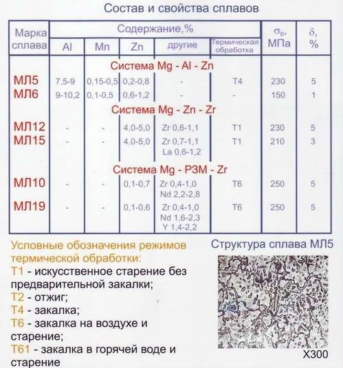 Металл титан и его сплавы: стоимость, обработка, состав, размеры, описание, структура