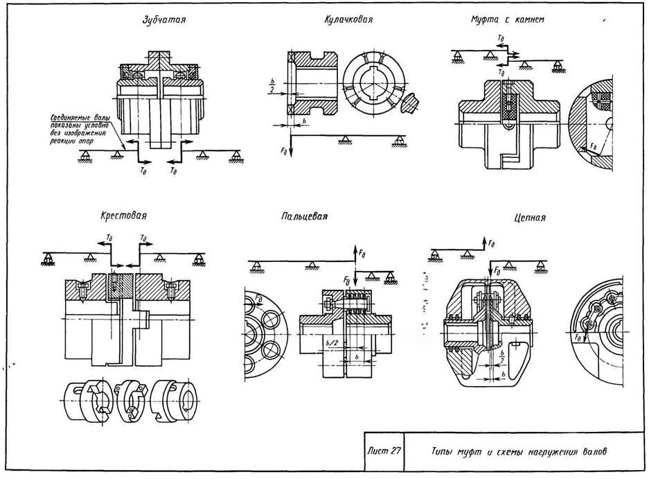 Муфты механические. типы муфт