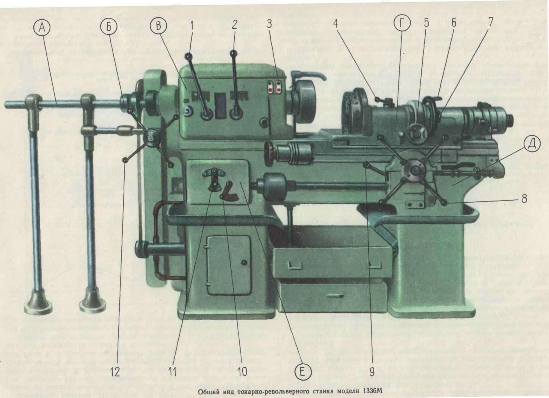 Вспомогательный инструмент для токарного-револьверных станков