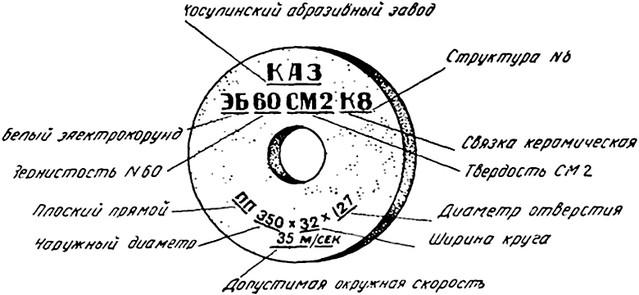 Зернистость лепестковых шлифовальных кругов таблица