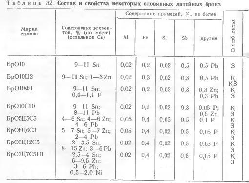 Марки и химический состав латуни