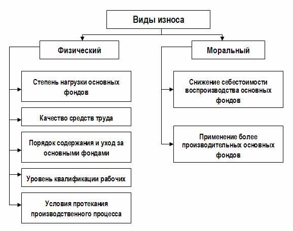 Износ. виды износа и классификация