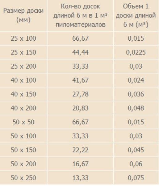 Кубатурник пиломатериала таблица: сколько доски бруса в кубе, процесс расчета