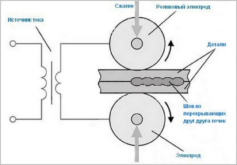 Шовная (роликовая) контактная сварка