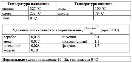 Температура - плавление - свинец - большая энциклопедия нефти и газа, статья, страница 4