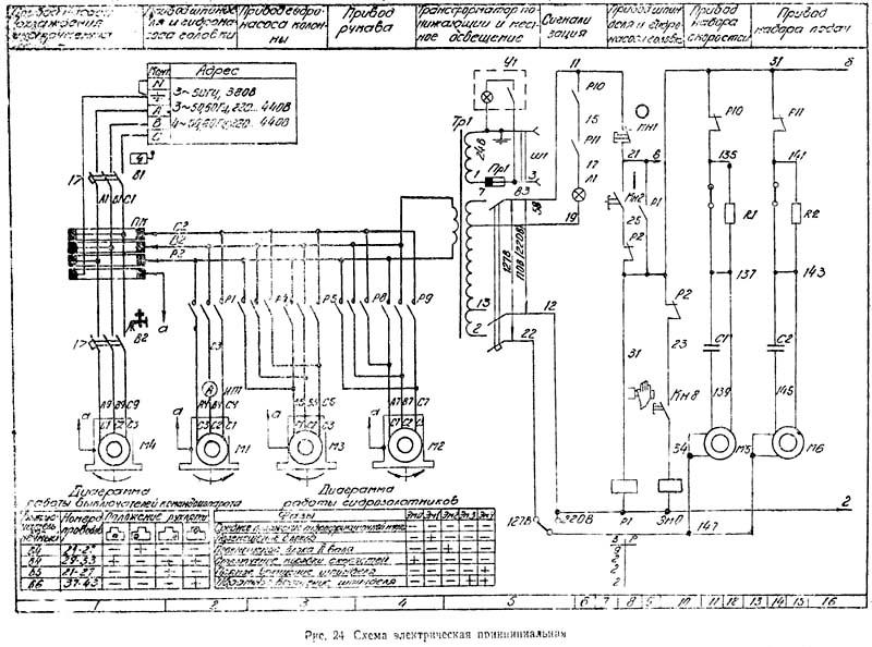Радиально сверлильный станок 2м55 технические характеристики