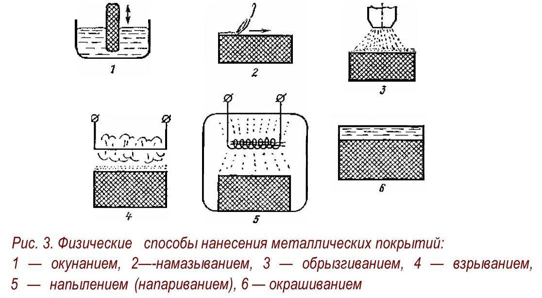 Меднение в домашних условиях при помощи гальваники и электролита