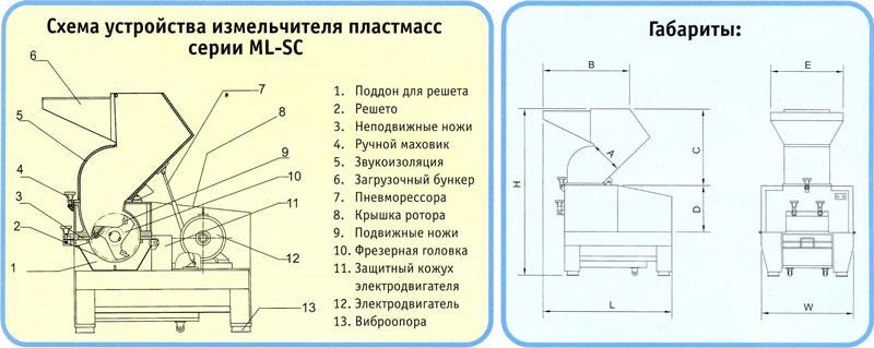 Дробилка для пластика своими руками: чертежи шредеров и измельчителей