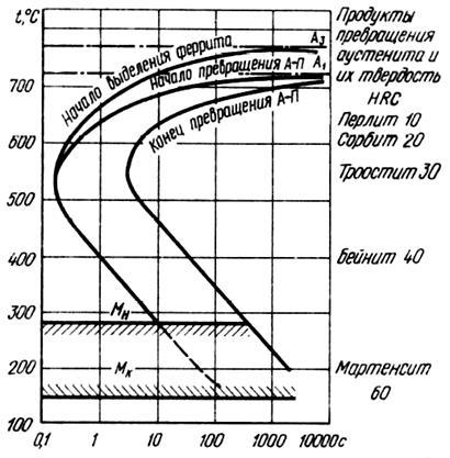 Закалка металла: температурный режим и выбор охлаждающей среды