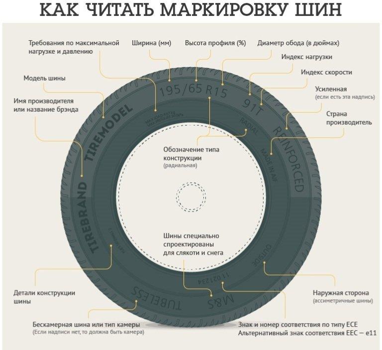 Основные обозначения на шинах. обозначение всесезонных шин. расшифровка обозначения шин