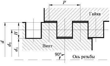 Шаг резьбы – таблица, обозначение, как определить?