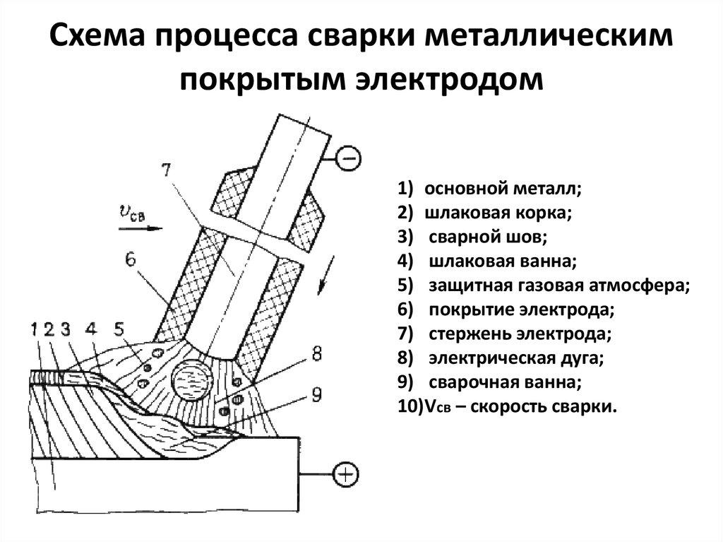 Дуговая сварка для начинающих: как правильно варить металл ручным способом