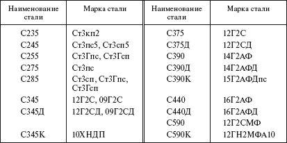 С245 - марка стали, аналоги, расшифровка, характеристики