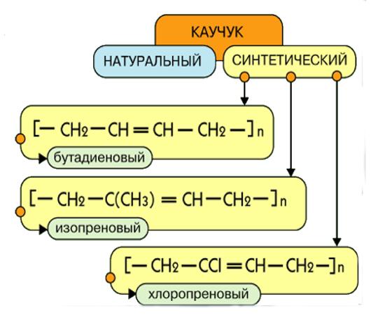 Реферат: каучук, строение, свойства, виды и применение в профессии коммерсанта - bestreferat.ru