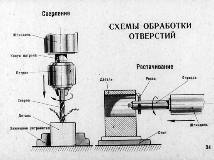 Сверление глубоких отверстий в металле краткое введение при обработке резанием начиная с отверстий глубиной 10 х d и более обычно используется так наз