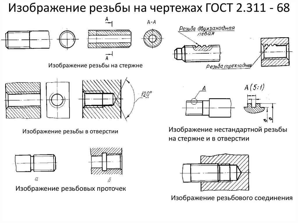 Метрическая резьба: шаг, диаметр, обозначение, гост