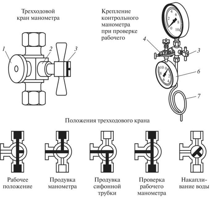 Особенности монтажа и эксплуатации приборов для измерения давления сред с использованием измерительных трубных проводок, страница 4