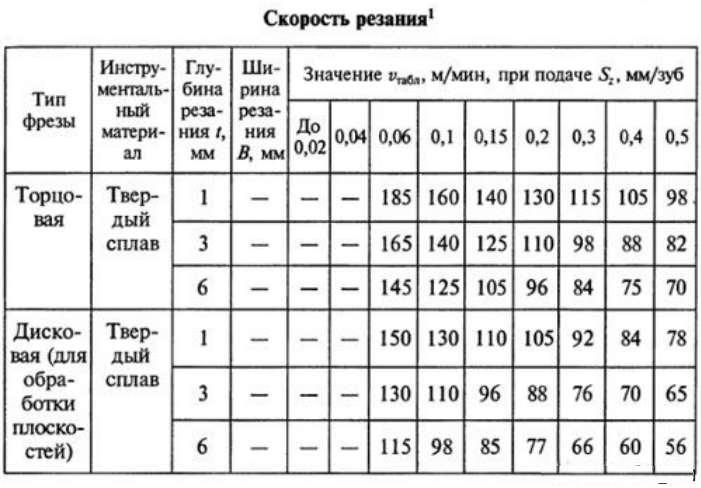 Формулы и определения для фрезерования