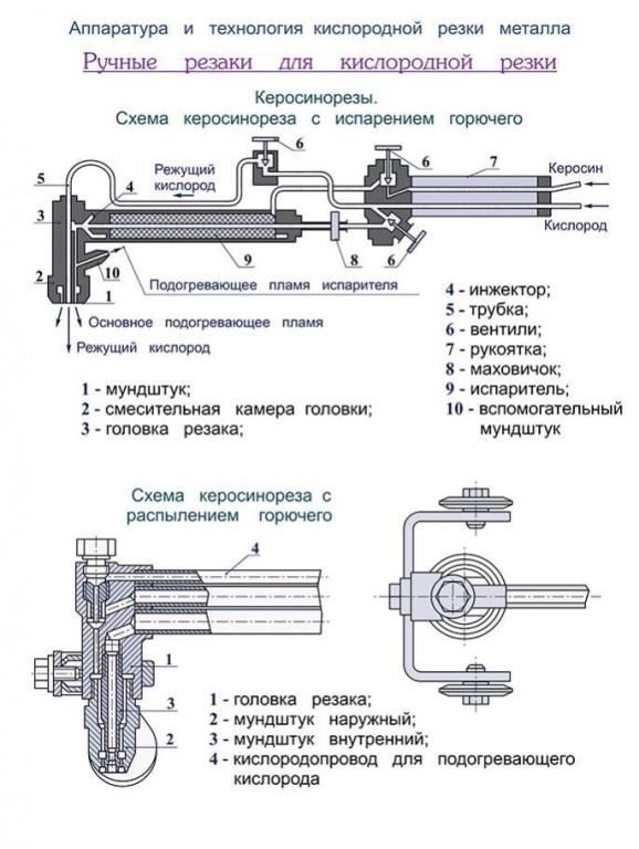 Оборудование для газовой резки металла – устройство и принцип работы + видео