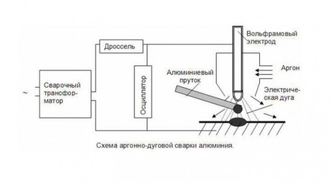 Сварка алюминиевых проводов между собой в домашних условиях