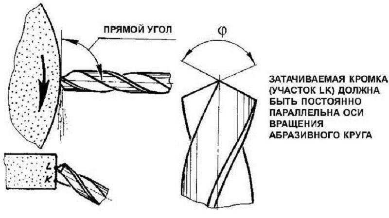 Как просто правильно заточить сверла по металлу самостоятельно, описание несложных приспособлений для контроля затачивания плюс полезные советы